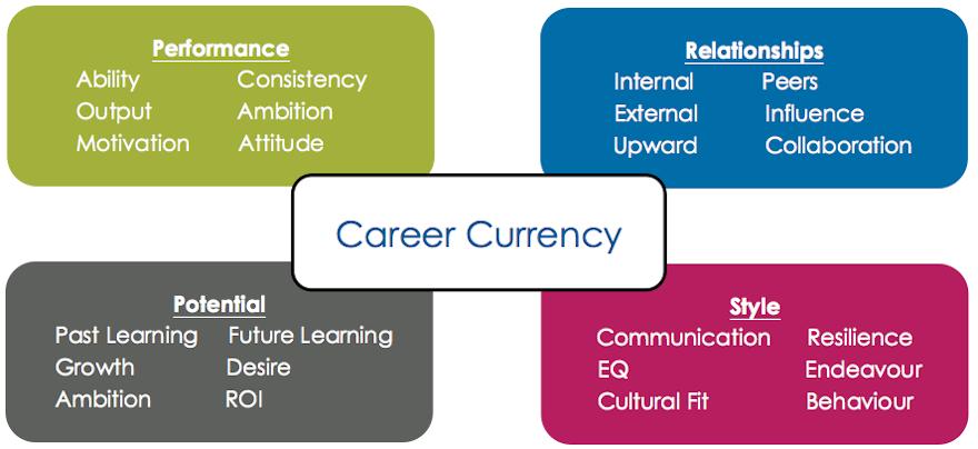 Career Currency Model